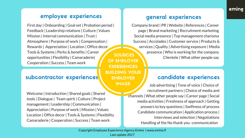 Employee experiences as a source of employer image